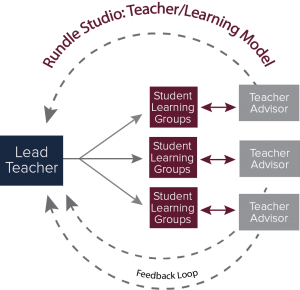 Rundle Studio: Teacher/Learning Model infographic